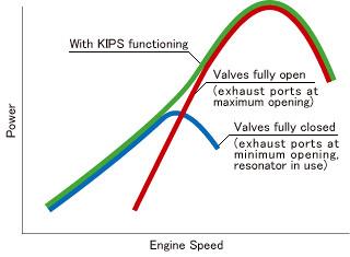 نموداری که تاثیر فناوری KIPS بر توان و سرعت انجین را نشان میدهد
